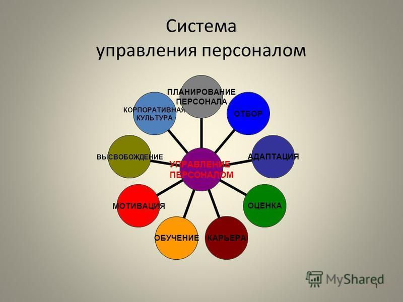 Система управления персоналом УПРАВЛЕНИЕ ПЕРСОНАЛОМ ПЛАНИРОВАНИЕ ПЕРСОНАЛА ОТБОРАДАПТАЦИЯ ОЦЕНКАКАРЬЕРАОБУЧЕНИЕМОТИВАЦИЯ ВЫСВОБОЖДЕНИЕ КОРПОРАТИВНАЯ КУЛЬТУРА 1