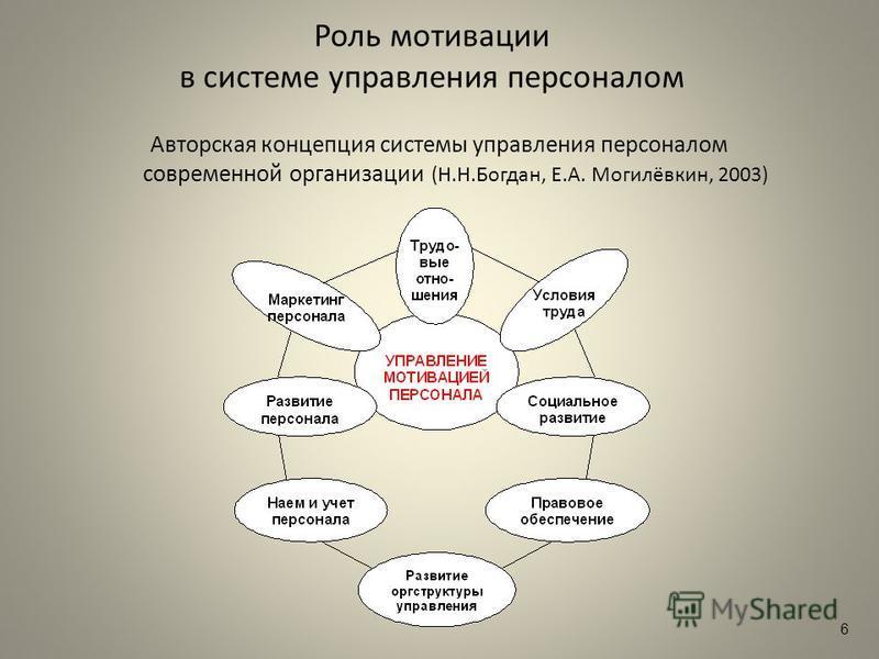 Роль мотивации в системе управления персоналом Авторская концепция системы управления персоналом современной организации (Н.Н.Богдан, Е.А. Могилёвкин, 2003) 6