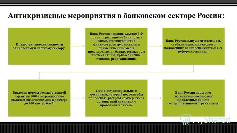Антикризисные мероприятия в банковском секторе России: Предоставление ликвидности банковскому и частному сектору. Банк России и правительство РФ приняли решение не банкротить банки, столкнувшиеся с финансовыми трудностями, а применять иные меры преду