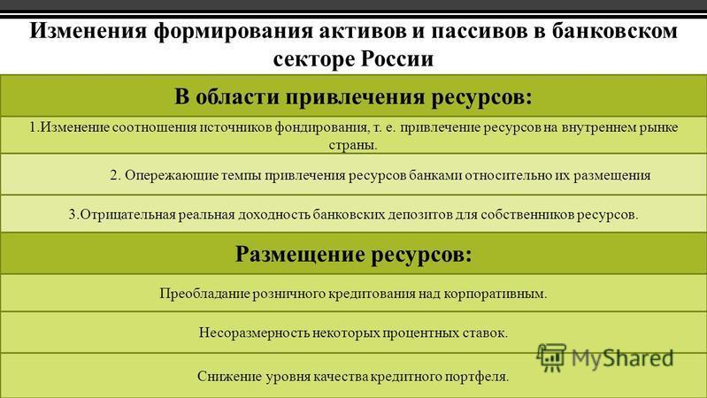 Изменения формирования активов и пассивов в банковском секторе России В области привлечения ресурсов: 1. Изменение соотношения источников фондирования, т. е. привлечение ресурсов на внутреннем рынке страны. Несоразмерность некоторых процентных ставок