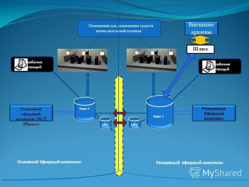 Core 2 75 Tb Основной эфирный комплекс МСР (Pharos) LRV Интеграция 2-го ядра Ядро 1 Основной Эфирный комплекс Ядро 2 рабочие станций Внешние архивы Шлюз Резервный Эфирный комплекс рабочие станций Помещения для размещения средств вычислительной техник