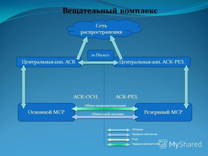Вещательный комплекс Основной МСР Центральная апп. АСК Резервный МСР Центральная апп. АСК-РЕЗ. Сеть распространения Обмен плей-листами Обмен медиа материалами АСК-ОСН. АСК-РЕЗ. SDI видео Передача плей-листов Proxy Передача файлов Hi-Res 10 Гбит/c