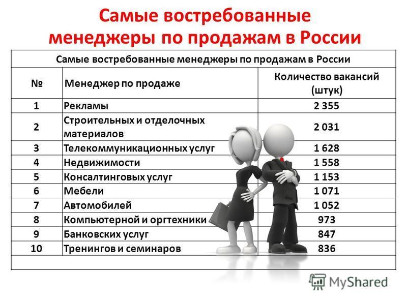 Самые востребованные менеджеры по продажам в России Менеджер по продаже Количество вакансий (штук) 1Рекламы 2 355 2 Строительных и отделочных материалов 2 031 3Телекоммуникационных услуг 1 628 4Недвижимости 1 558 5Консалтинговых услуг 1 153 6Мебели 1