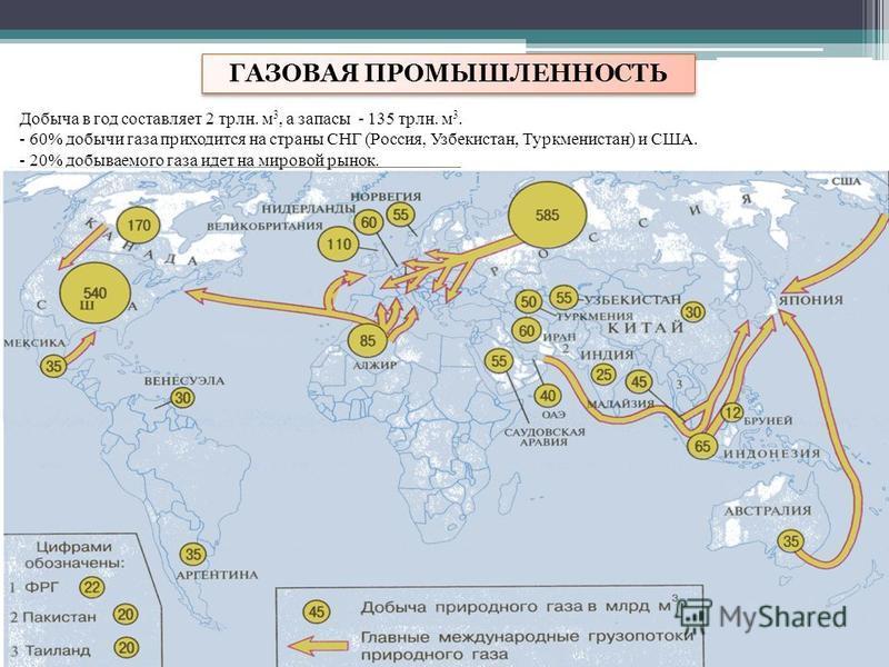 ГАЗОВАЯ ПРОМЫШЛЕННОСТЬ Добыча в год составляет 2 трлн. м 3, а запасы - 135 трлн. м 3. - 60% добычи газа приходится на страны СНГ (Россия, Узбекистан, Туркменистан) и США. - 20% добываемого газа идет на мировой рынок.