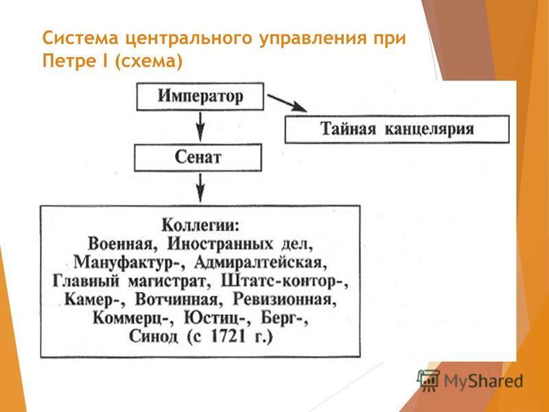 Система центрального управления при Петре I (схема)