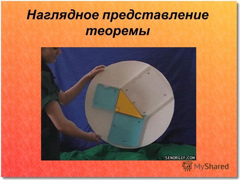 Наглядное представление теоремы