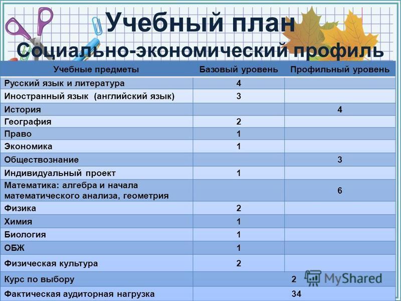 FokinaLida.75@mail.ru Учебный план Социально-экономический профиль