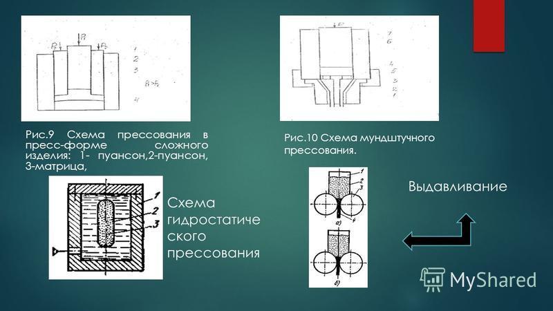 Рис.9 Схема прессования в пресс-форме сложного изделия: 1- ппуансон,2-ппуансон, 3-матрица, Рис.10 Схема мундштучного прессования. Схема гидростатического прессования Выдавливание