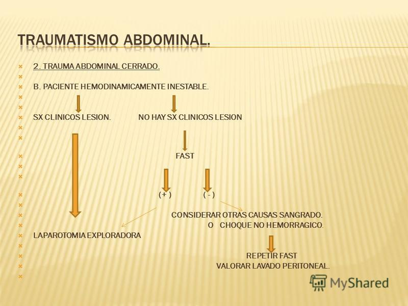 2. TRAUMA ABDOMINAL CERRADO. B. PACIENTE HEMODINAMICAMENTE INESTABLE. SX CLINICOS LESION. NO HAY SX CLINICOS LESION FAST (+ ) ( - ) CONSIDERAR OTRAS CAUSAS SANGRADO. O CHOQUE NO HEMORRAGICO. LAPAROTOMIA EXPLORADORA REPETIR FAST VALORAR LAVADO PERITON