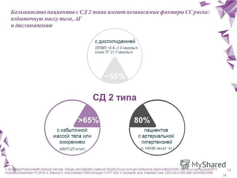 14 Большинство пациентов с СД 2 типа имеют независимые факторы СС риска: избыточную массу тела, АГ и дислипидемию СД 2 типа 80%>65% ~55% с избыточной массой тела или ожирением (ИМТ27 кг/м 2 ) с дислипидемией (ЛПВП <0.9 –1.0 ммоль/л и/или ТГ 1.7 ммоль