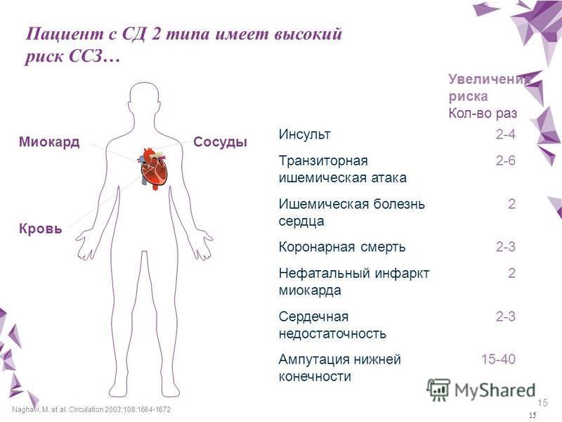 15 Пациент с СД 2 типа имеет высокий риск ССЗ… Кровь Naghavi, M. et al. Circulation 2003;108:1664-1672 Миокард Сосуды Инсульт Транзиторная ишемическая атака Ишемическая болезнь сердца Коронарная смерть Нефатальный инфаркт миокарда Сердечная недостато