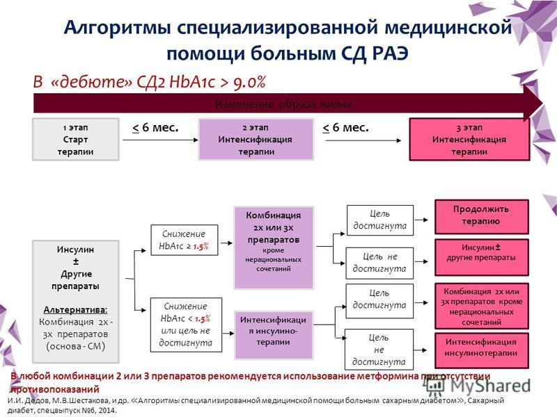 36 1 этап Старт терапии Инсулин ± Другие препараты Альтернатива: Комбинация 2 х - 3 х препаратов (основа - СМ) 2 этап Интенсификация терапии Интенсификаци я инсулино- терапии Комбинация 2 х или 3 х препаратов кроме нерациональных сочетаний Снижение H