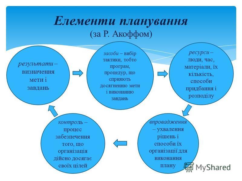 Елементи планування (за Р. Акоффом) результати – визначення мети і завдань засоби – вибір тактики, тобто програм, процедур, що сприяють досягненню мети і виконанню завдань ресурси – люди, час, матеріали, їх кількість, способи придбання і розподілу ко
