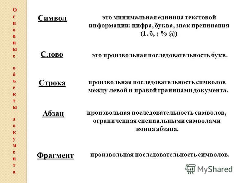 Символ это минимальная единица текстовой информации: цифра, буква, знак препинания (1, б, ; % @) Слово это произвольная последовательность букв. Строка произвольная последовательность символов между левой и правой границами документа. Абзац произволь