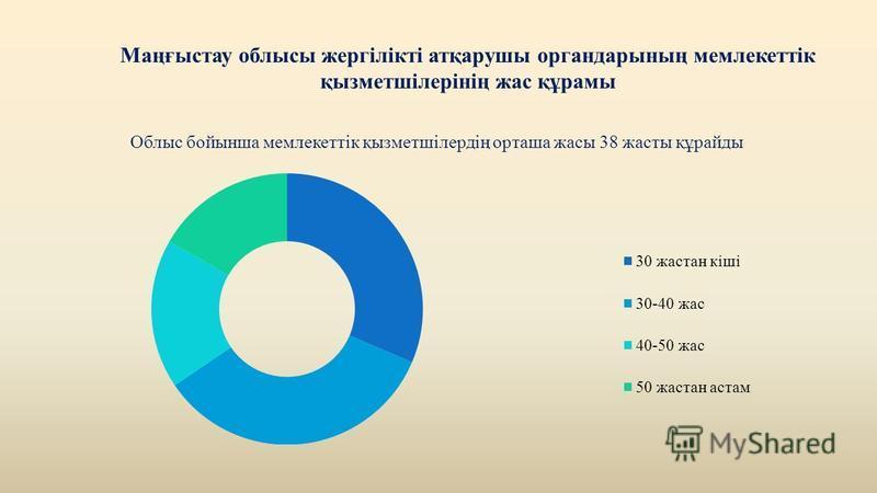 Маңғыстау облысы жергілікті атқарушы органдарының мемлекеттік қызметшілерінің жас құрамы