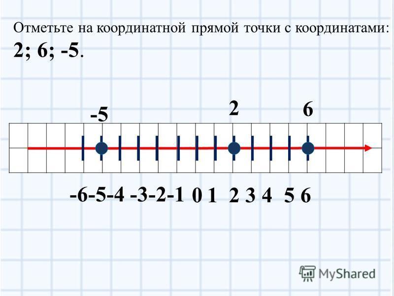 01 2 3 4 5 6 -6-5-4 -3-2-1 Координатная прямая – прямая с выбранным на ней началом отсчета, единичным отрезком и положительным направлением. Каждая точка на этой прямой закодирована одним числом, которое называют координатой точки.
