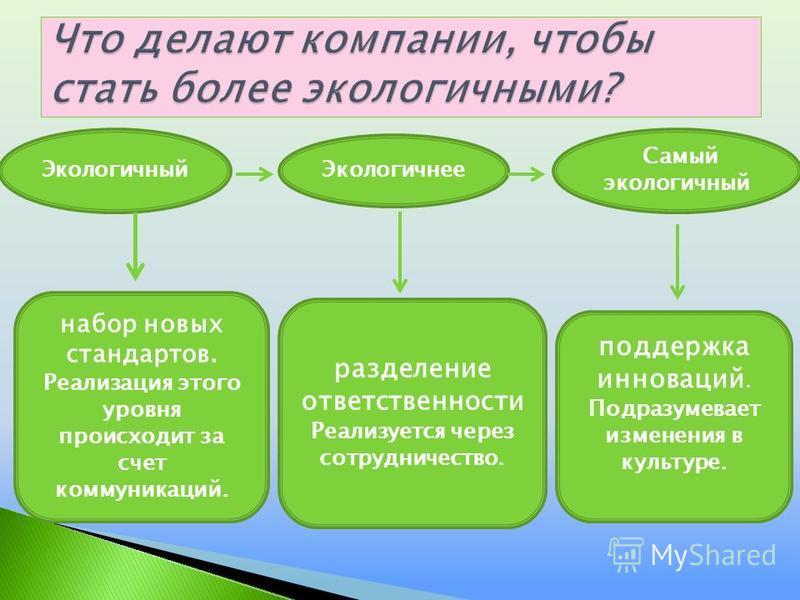 Экологичный Экологичнее Самый экологичный набор новых стандартов. Реализация этого уровня происходит за счет коммуникаций. разделение ответственности Реализуется через сотрудничество. поддержка инноваций. Подразумевает изменения в культуре.