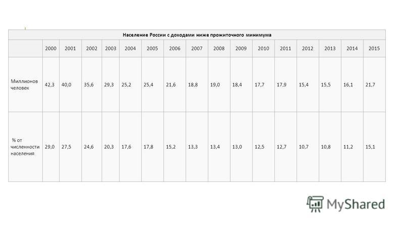 Население России с доходами ниже прожиточного минимума 2000200120022003200420052006200720082009201020112012201320142015 Миллионов человек 42,340,035,629,325,225,421,618,819,018,417,717,915,415,516,121,7 % от численности населения 29,027,524,620,317,6