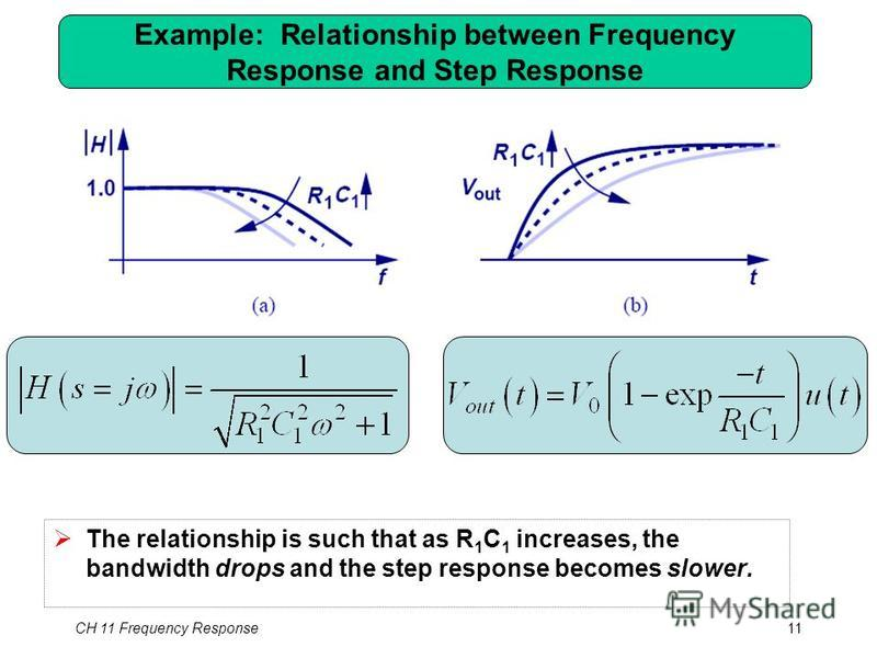 Example: Relationship between Frequency Response and Step Response CH 11 Frequency Response11 The relationship is such that as R 1 C 1 increases, the bandwidth drops and the step response becomes slower.