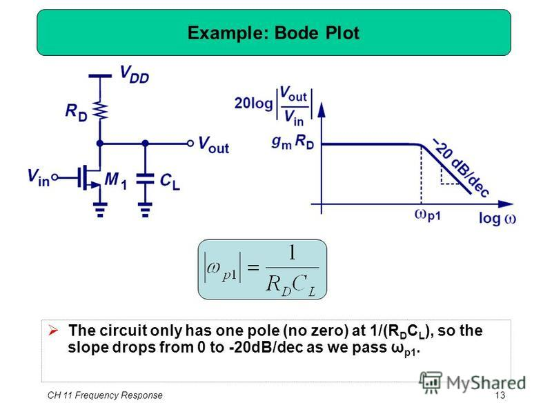 CH 11 Frequency Response13 Example: Bode Plot The circuit only has one pole (no zero) at 1/(R D C L ), so the slope drops from 0 to -20dB/dec as we pass ω p1.