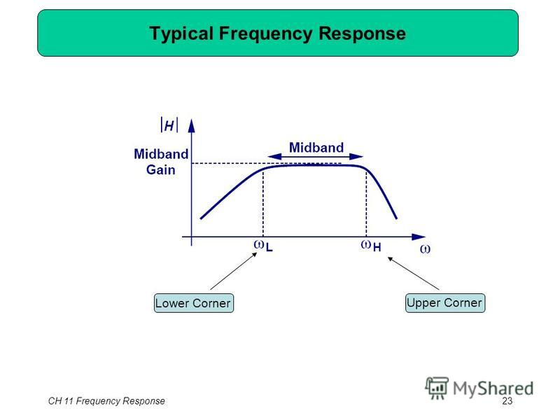 Typical Frequency Response Lower Corner Upper Corner CH 11 Frequency Response23
