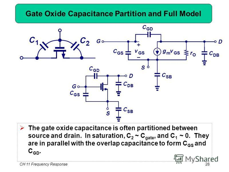 CH 11 Frequency Response28 Gate Oxide Capacitance Partition and Full Model The gate oxide capacitance is often partitioned between source and drain. In saturation, C 2 ~ C gate, and C 1 ~ 0. They are in parallel with the overlap capacitance to form C