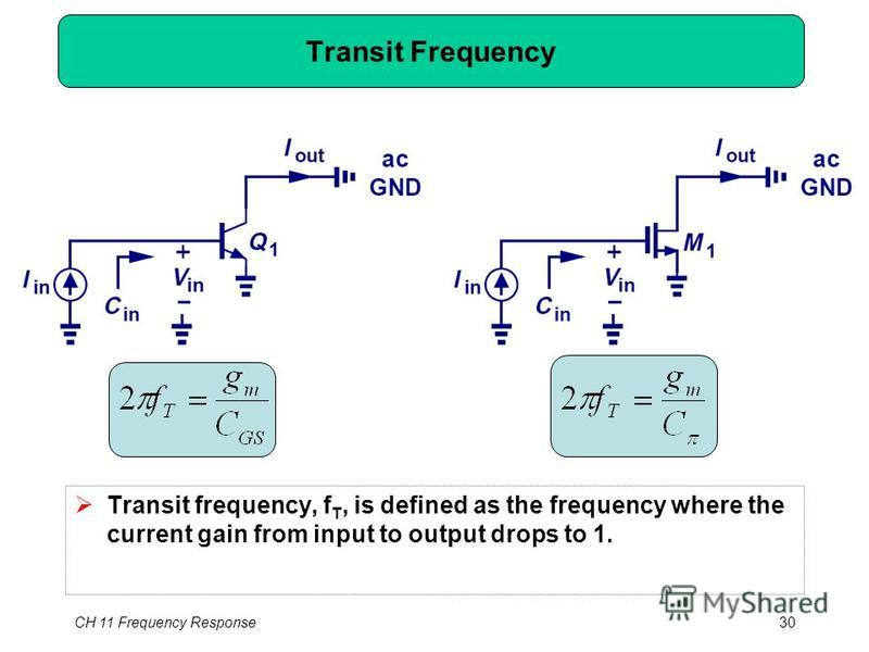 CH 11 Frequency Response30 Transit Frequency Transit frequency, f T, is defined as the frequency where the current gain from input to output drops to 1.