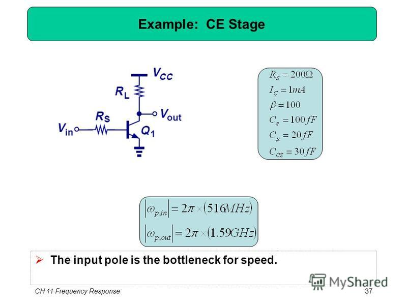 Example: CE Stage The input pole is the bottleneck for speed. CH 11 Frequency Response37