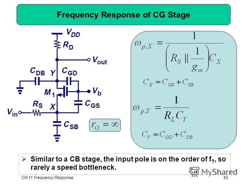 CH 11 Frequency Response45 Frequency Response of CG Stage Similar to a CB stage, the input pole is on the order of f T, so rarely a speed bottleneck.