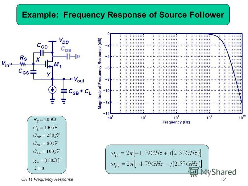 Example: Frequency Response of Source Follower CH 11 Frequency Response51