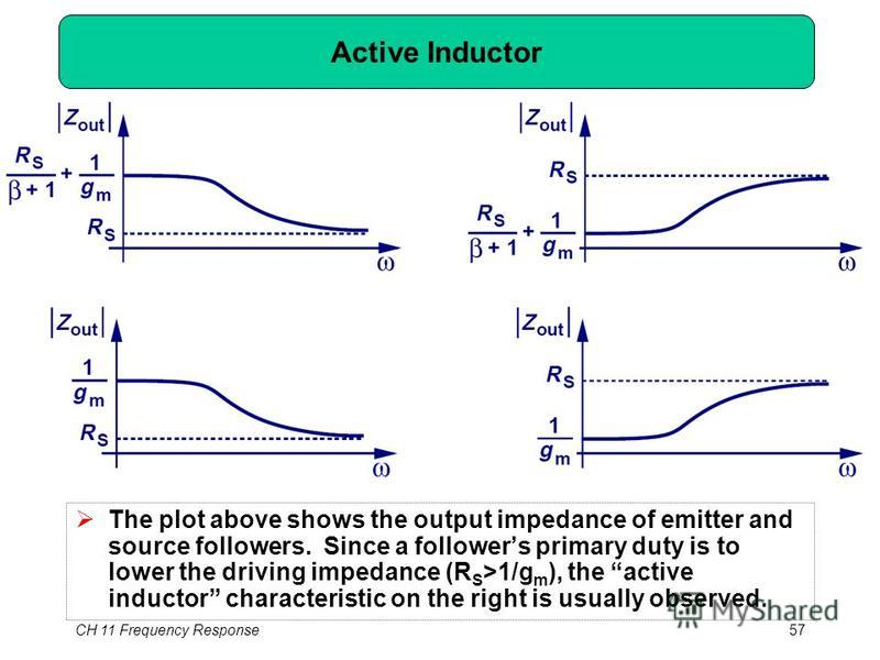 CH 11 Frequency Response57 Active Inductor The plot above shows the output impedance of emitter and source followers. Since a followers primary duty is to lower the driving impedance (R S >1/g m ), the active inductor characteristic on the right is u