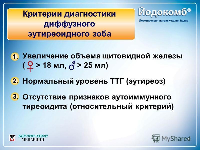2323 Критерии диагностики диффузного эутиреоидного зоба Увеличение объема щитовидной железы ( > 18 мл, > 25 мл) Нормальный уровень ТТГ (эутиреоз) Отсутствие признаков аутоиммунного тиреоидита (относительный критерий) 1. 2. 3.3.