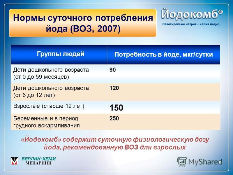 45 Нормы суточного потребления йода (ВОЗ, 2007) Дети дошкольного возраста (от 0 до 59 месяцев) 90 Дети дошкольного возраста (от 6 до 12 лет) 120 Взрослые (старше 12 лет) 150 Беременные и в период грудного вскармливания 250 «Йодокомб» содержит суточну