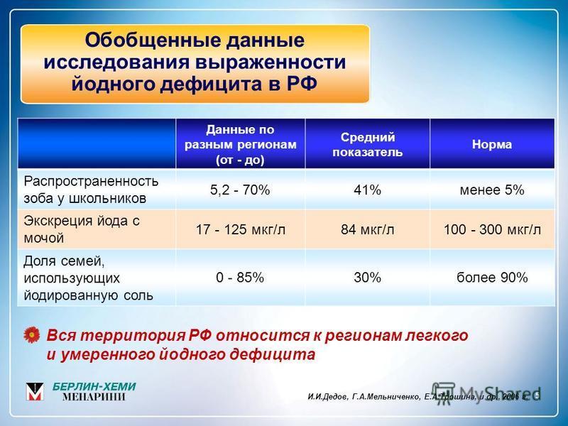 Обобщенные данные исследования выраженности йодного дефицита в РФ И.И.Дедов, Г.А.Мельниченко, Е.А.Трошина, и др., 2006 г. Данные по разным регионам (от - до) Средний показатель Норма Распространенность зоба у школьников 5,2 - 70%41%менее 5% Экскреция