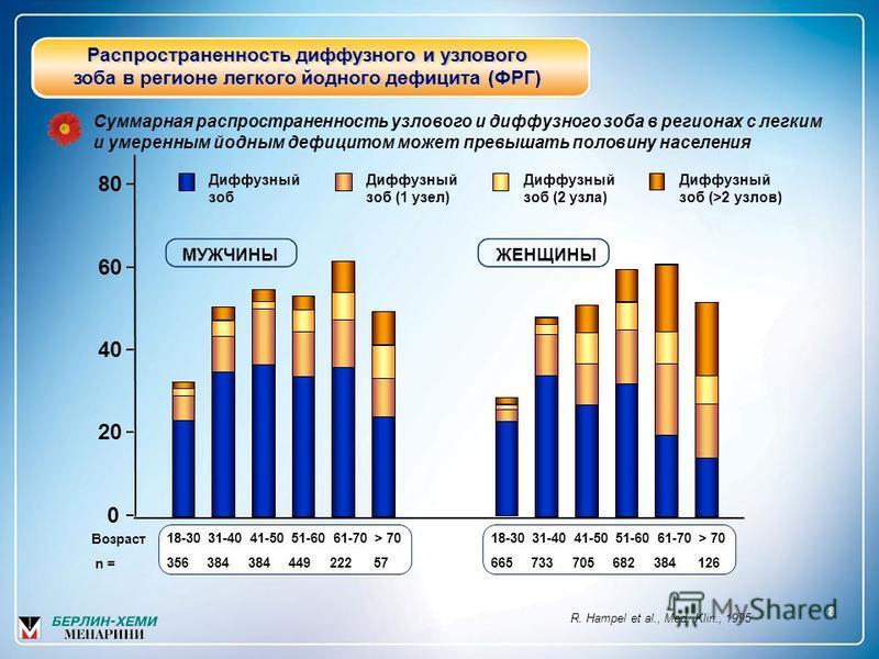 Распространенность диффузного и узлового зоба в регионе легкого йодного дефицита (ФРГ) Суммарная распространенность узлового и диффузного зоба в регионах с легким и умеренным йодным дефицитом может превышать половину населения 80 60 4040 20 0 Диффузн