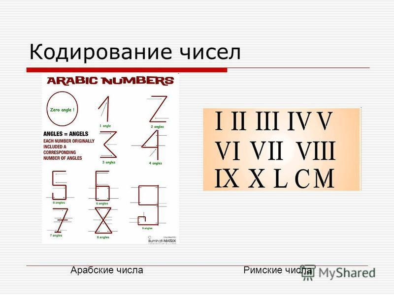 Кодирование чисел Арабские числа Римские числа