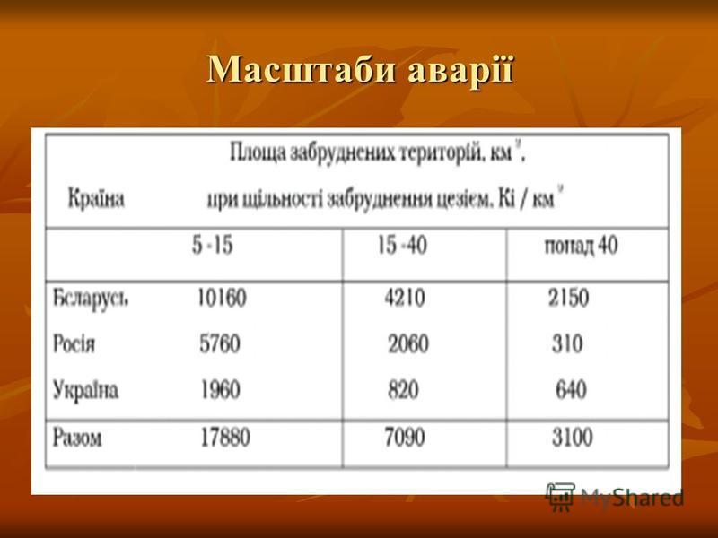 Масштаби аварії