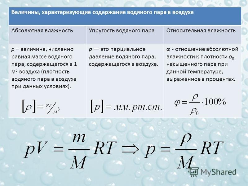 Величины, характеризующие содержание водяного пара в воздухе Абсолютная влаюность Упругость водяного пара Относительная влаюность ρ – величина, численно равная массе водяного пара, содержащегося в 1 м 3 воздуха (плотность водяного пара в воздухе при