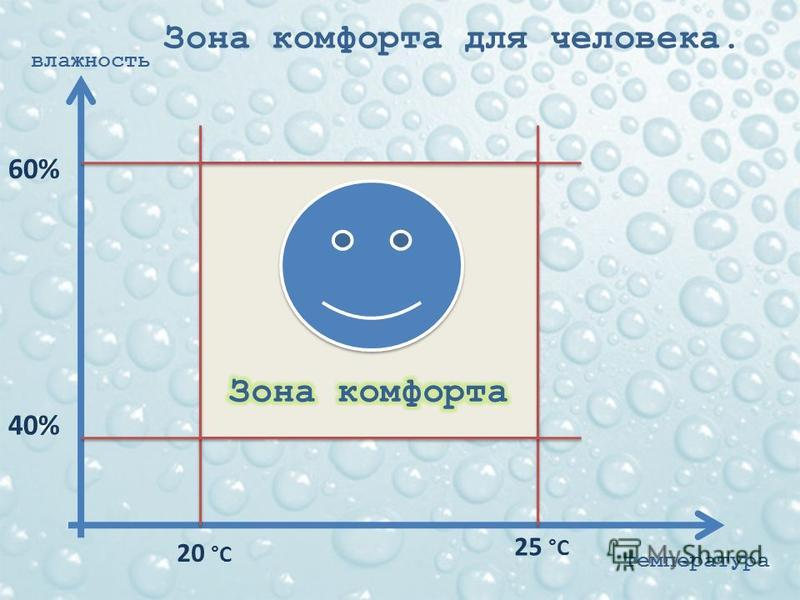 60% 40% 20 °С 25 °С Зона комфорта для человека. температура влаюность