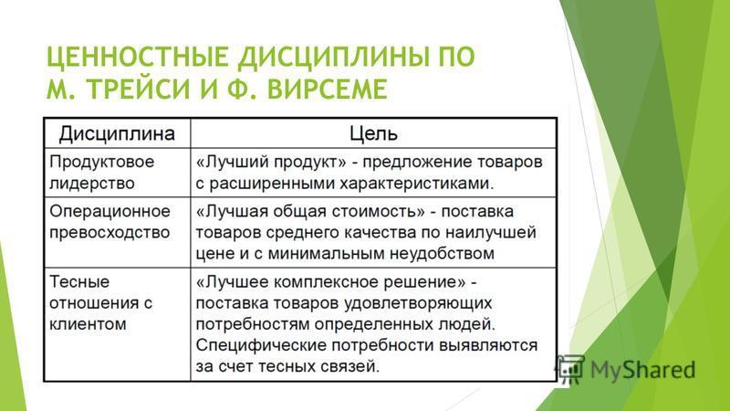 ЦЕННОСТНЫЕ ДИСЦИПЛИНЫ ПО М. ТРЕЙСИ И Ф. ВИРСЕМЕ