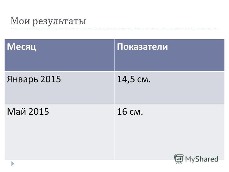 Мои результаты Месяц Показатели Январь 201514,5 см. Май 201516 см.