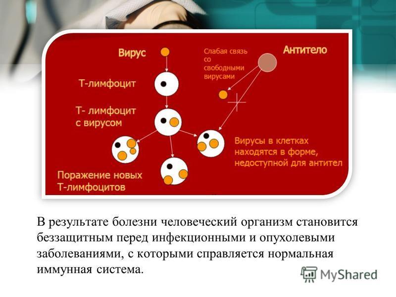 В результате болезни человеческий организм становится беззащитным перед инфекционными и опухолевыми заболеваниями, с которыми справляется нормальная иммунная система.
