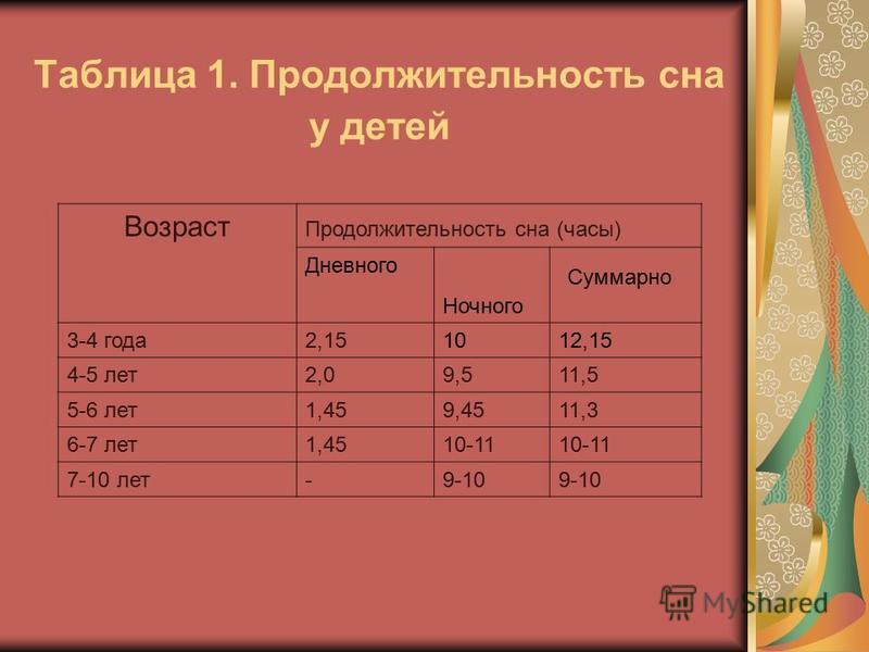 Таблица 1. Продолжительность сна у детей Возраст Продолжительность сна (часы) Дневного Ночного Суммарно 3-4 года 2,151012,15 4-5 лет 2,09,511,5 5-6 лет 1,459,4511,3 6-7 лет 1,4510-11 7-10 лет-9-10