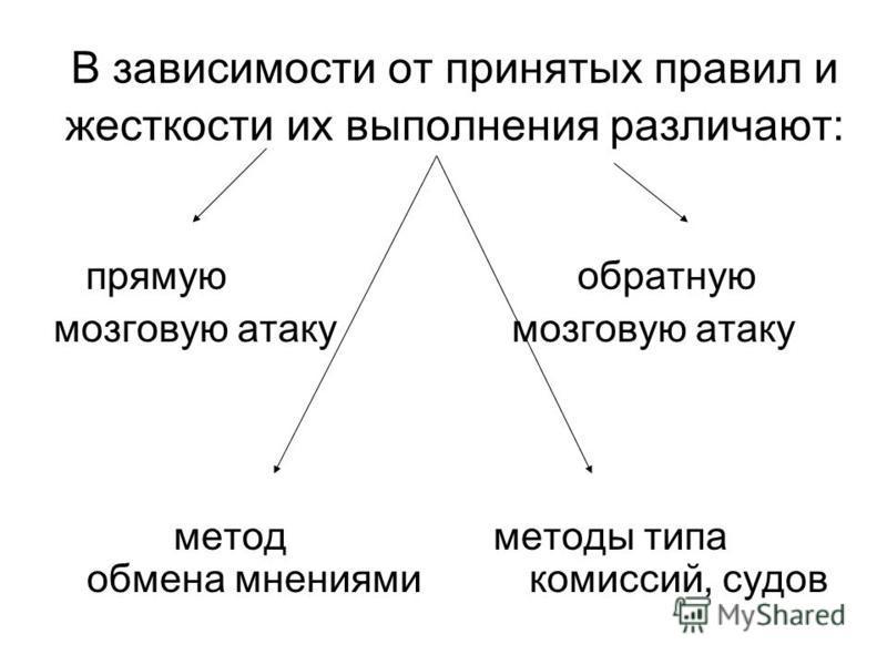 В зависимости от принятых правил и жесткости их выполнения различают: прямую обратную мозговую атаку метод методы типа обмена мнениями комиссий, судов