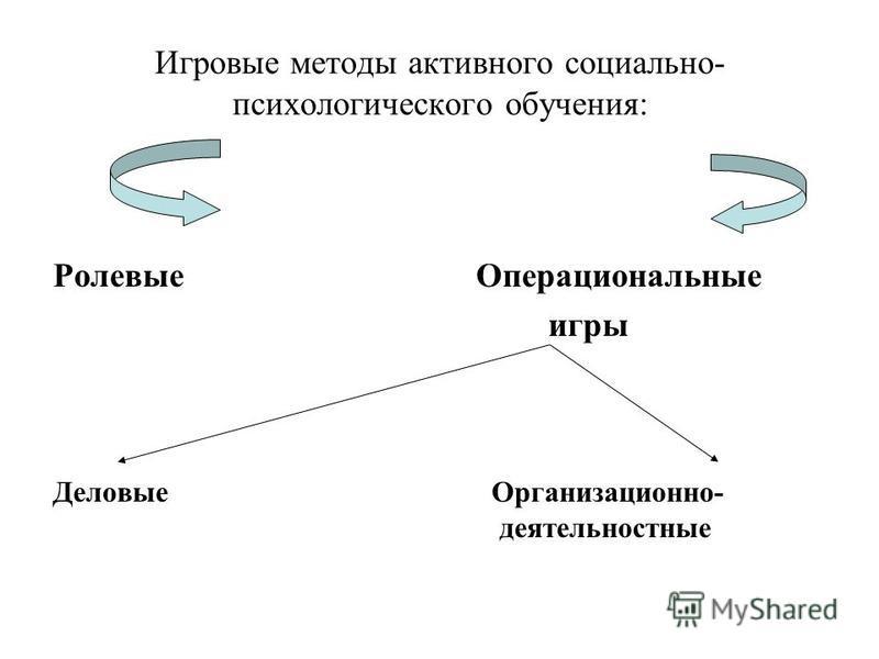 Игровые методы активного социально- психологического обучения: Ролевые Операциональные игры Деловые Организационно- деятельностные