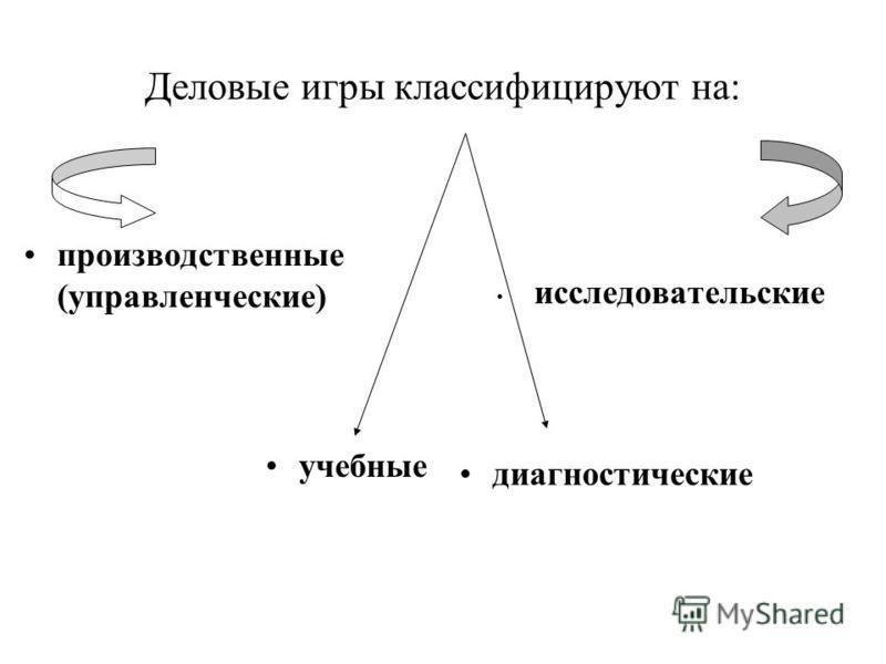 Деловые игры классифицируют на: производственные (управленческие) исследовательские учебные диагностические