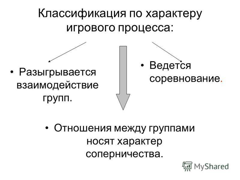Классификация по характеру игрового процесса: Разыгрывается взаимодействие групп. Ведется соревнование. Отношения между группами носят характер соперничества.