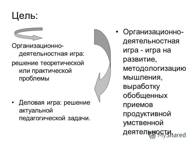 Цель: Организационно- деятельностная игра: решение теоретической или практической проблемы Деловая игра: решение актуальной педагогической задачи. Организационно- деятельностная игра - игра на развитие, методологизацию мышления, выработку обобщенных