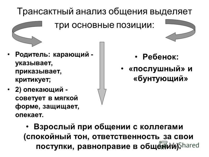 Трансактный анализ общения выделяет три основные позиции: Родитель: карающий - указывает, приказывает, критикует; 2) опекающий - советует в мягкой форме, защищает, опекает. Ребенок: «послушный» и «бунтующий» Взрослый при общении с коллегами (спокойны