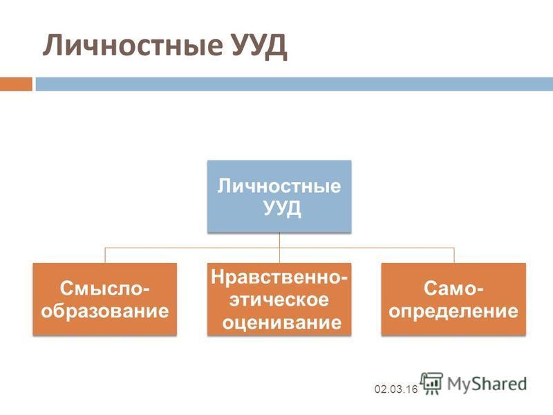 Личностные УУД Личностные УУД Смысло- образование Нравственно- этическое оценивание Само- определение 02.03.16